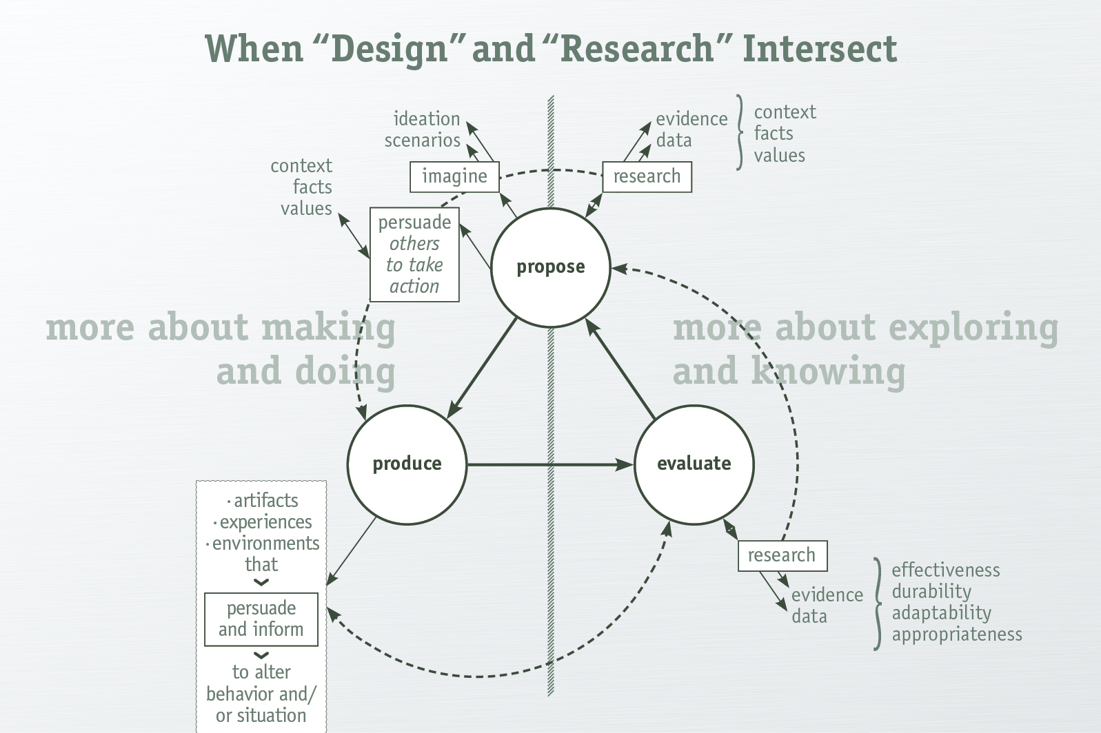Advanced research design research proposal