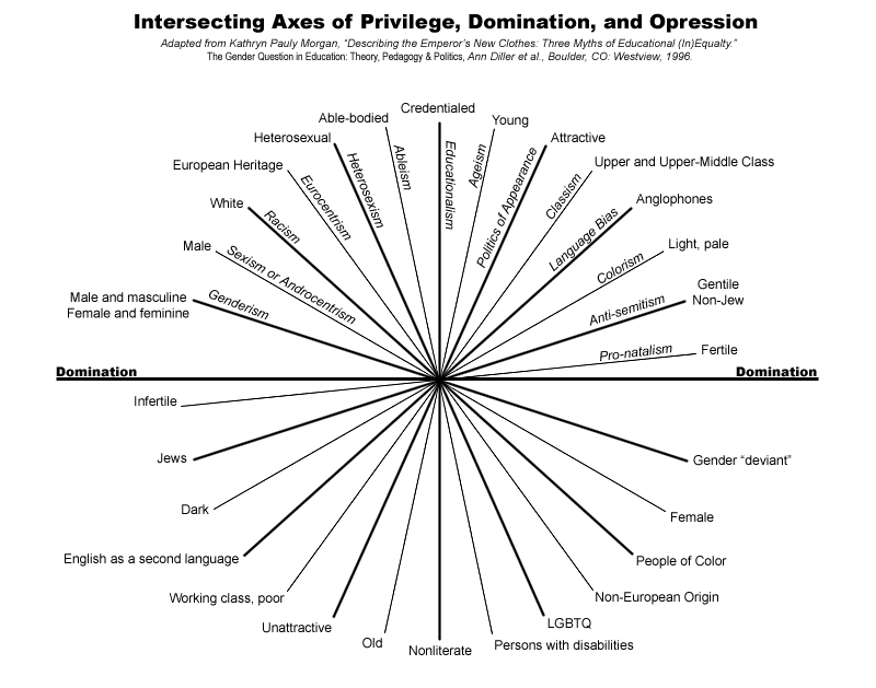 Graphic showing intersecting axes of privilege, domination, and oppression